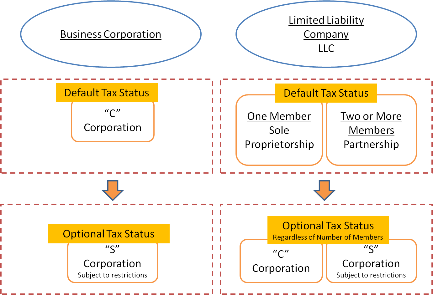 Llc Vs Corporation CORPORATION VERSUS LLC TAX